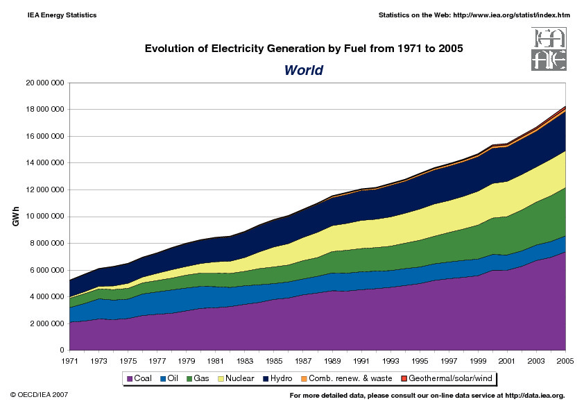 Evolution Electricity Generagion 1971-2005