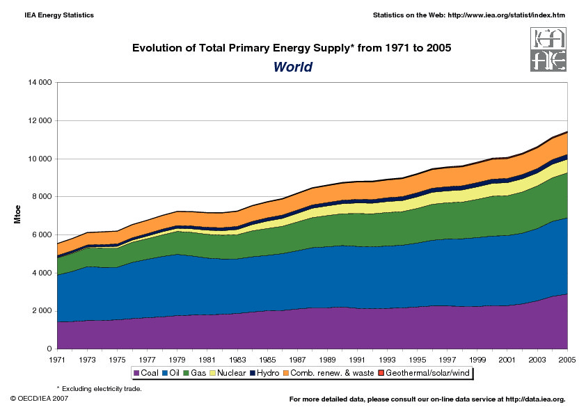 World Total Primary Energy Supply 1971-2005